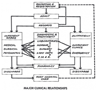 Flow diagram of major clinical relationships. Reception & registration receive records and post hospital care patients and deal with admittance. Admission receives from reception & registration and services inpatient wards and outpatient wards. Records go to reception & registration, outpatient, diagnostic & treatment, and inpatient wards. Inpatient wards receive from records and admittance and in turn lead to discharge and pharmacy. Inpatient wards' divisions (medical, surgical, and psychiatric) link to diagnostic & treatment's divisions (laboratories, morgue, surgery, x-ray department, P.M.E.R.). Dignostic & treatment receive from records, and its divisions (laboratories, morgue, surgery, x-ray department, P.M.E.R.) link to inpatient wards' divisions (medical, surgical, and psychiatric) and outpatient wards' divisions. Outpatient receives from admittance and records and in turn lead to discharge and pharmacy. Outpatient's divisions (outpatient clinics and emergency) link to diagnostic and treatment's divisions (laboratories, morgue, surgery, x-ray department, P.M.E.R.). Pharmacy receives from outpatient and inpatient wards and gives to discharge from both outpatient and inpatient. Inpatient wards' discharges receive from inpatient wards and pharmacy and gives to post hospital care. Outpatient discharges receive from outpatient and pharmacy. Post hospital care leads back to reception & registration.