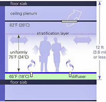 Underfloor air distribution illustration showing the floor slab at the bottom layer. Above the floor slab is an area of 65°F (18°C). The next layer is 12 feet (3.6 m) or less high and reaches up to the stratification layer at a uniformly 75°F (24°C).The next layer is 82°F (28°C) and above it is the ceiling plenum.
