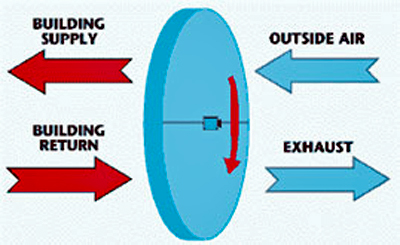 Enthalpy Recovery Wheel Diagram. Building Supply And Exhaust Move Away From  The Wheel And Outside