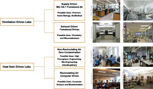 Infographic describing King Abdullah University of Science and Technology-KAUST's new research center.  A chart with two main headings, first main heading is Ventilation Driven Labs branching to heading Supply Driven Min OA-Fumehood Air and Possible Uses, and another heading Exhaust Driven Fumehood Driven, and Possible Uses followed by four supporting pictures; the second main heading is Heat Gain Driven Labs branching to heading Non-Recirculating Air Zero Contamination, and Possible Uses, and another heading Recirculating Air Computer Driven followed by four supporting pictures