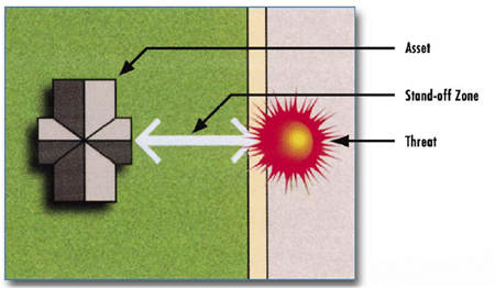 Graphic showing the most effective wat to deal with the theat of an explosive blast with a stand-off zone: a depiction of the Assest (a house), the Stand-off Zone (an arrow), and the blast (a red burst)