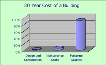 bar graph showing the 30 Year Cost of a Building. The design and construction are at 2% of the cost, maintenance costs are at 6%, and personnel salaries are at 92%
