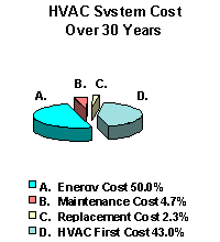 Pie chart of HVAC System Cost Over 30 Years. Chart shows the energy costs to be at 50.0%, maintenance costs at 4.7%, replacement costs at 2.3%, and the HVAC first cost at 43.0%