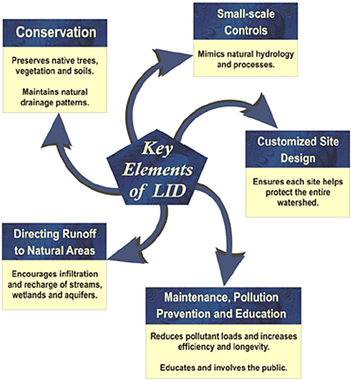 Key elements of LID - Conservation (Preserves native trees, vegetation and soils. Maintains natural drainage patterns.), Small-scale Controls (Mimics natural hyfrology and processes.), Customized Site Design (Ensures each site helps protect the entire watershed.), Maintenance, Pollution Prevention and Education (Reduces pollutant loads and increases efficiency and longevity. Educated and involves the public.) and Directing Runoff to Natural Areas (Encourages infiltration and recharge of streams, wetlands and aquifers.)