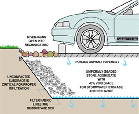 Cross section of porous asphalt pavement showing riverjacks opening into the recharge bed. Porous asphalt pavement is located underneath the parking space, and it allows moisture to seep down into uniformly graded stone aggregate with 40% void space for stormwater storage and recharge.  The uncompacted subgrade is critical for proper infiltration. The subsurface bed is lined with filter fabric.