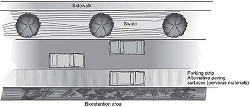 Drawing showing reduced road widths and vegetated swales as well as, a parking strip on the shoulder made of alternative paving surfaces (pervious materials).