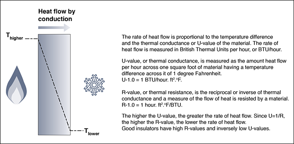 Figure 1: Heat flow by conduction occurs in all materials that are exposed to a temperature difference across them. Good insulators resist the flow of heat by conduction.