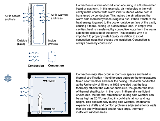 Figure 3. Convective heat transfer occurs in enclosure cavities unless they are properly insulated. The same phenomenon occurs in rooms with thermally inefficient exterior enclosures, setting up drafts as room air is cooled, especially by large glazed areas, falls and flows along the floor at the outside perimeter. High floor-to-ceiling temperature stratification is an indicator of a thermally inefficient wall enclosure