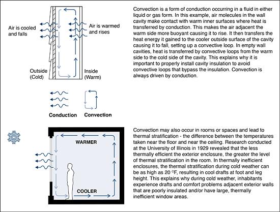 Managing Enclosure Heat Flows Wbdg Whole Building