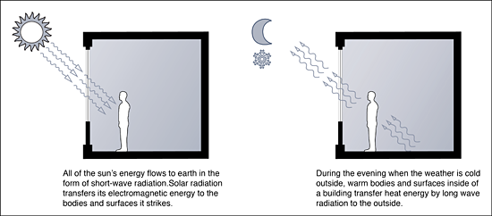 Figure 5: Heat transfer by radiation is responsible for solar gains which cause discomfort when they are excessive. Radiative heat loss at night can cause inhabitants to feel a chill. Controlling radiative heat transfer is critical to maintaining thermal comfort in buildings