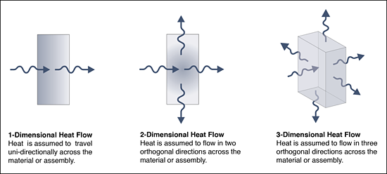 Figure 6: The 3-dimensional modelling of heat flow is the only means of accurately determining the effective thermal resistance of building assemblies, by taking into account thermal bridging effects.
