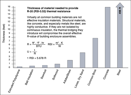 Figure 7: Insulation is orders of magnitude more thermally efficient than common building materials, and should be intelligently employed in the design of high-performance building enclosures