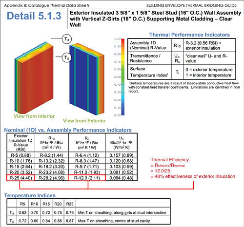 Figure 9: Recent research has catalogued the performance of typical enclosure assemblies and indicates that many conventional assemblies are thermally inefficient and provide unacceptable levels of insulation effectiveness due to thermal bridging.