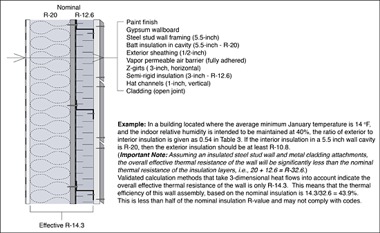 Figure 14. Recent research indicates that methods of construction and cladding attachment can significantly compromise the overall effective thermal resistance of exterior walls