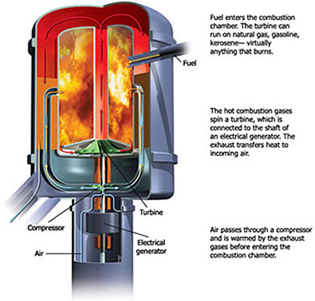 Diagram showing how a microturbine works. Fuel enters the combustion chamber. The turbine can run on natural gas, gasoline, kerosene — virtually anything that burns. The hot combustion gases spin a turbine, which is connected to the shaft of an electrical generator. The exhaust transfers heat to incoming air. Air passes through a compressor and is warmed by the exhaust gases before entering the combustion chamber.