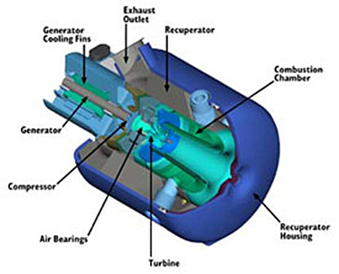 Diagram of a recuperated microturbine. The diagrams points out the parts of the microturbine. They are: exhaust outlet, recuperator, combustion chamber, recuperator housing, turbine, air bearings, compressor, generator, ad generator cooling fins.