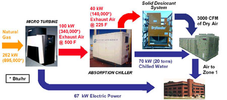 Flow chart of the Chesapeake Building CHP system. The chart begins with natural gas (262kW) being introduced to the microturbine. The microturbine expels 100kW of exhaust air at 500F. The exhaust air moves through the absorption chiller and leaves at 225F and 40kW. It then moves into the solid desiccant system where it leaves as 3000 CFM of dry air. The dry air moves into Zone 1. The microturbine puts off 67 kW electric power and the absorption chiller puts off 70kW (20 tons) of chilled water.