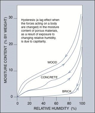 Graph of hysteresis in the moisture content of common pourous building materials as a result of exposure to changin relative humidity