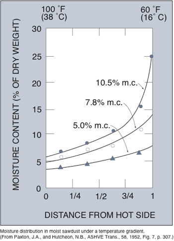 Line graph of the concentration of moisture on the cold side of an assembly increases with the initial moisture content of the materials in the cavity