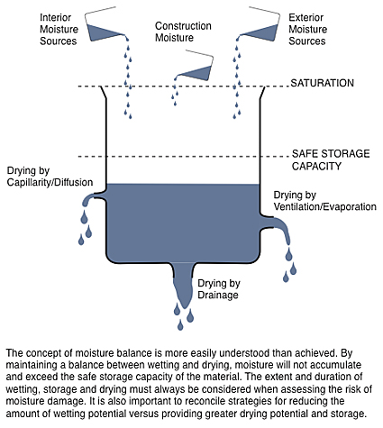 Illustration of moisture balance