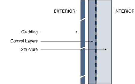 illustration of the perfect wall comprised of cladding (rainwater control layer), control layers (heat, air and moisture) and structure (dead and live load control system)