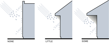 Three examples of building profiles illustrating the amount of rain deflected from the enclosure: none, little, and some