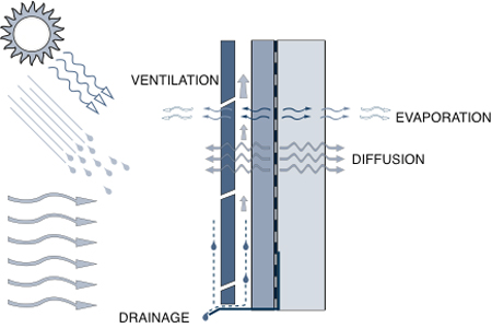The various mechanisms involved in drying: ventilation, evaporation, diffusion, and drainage