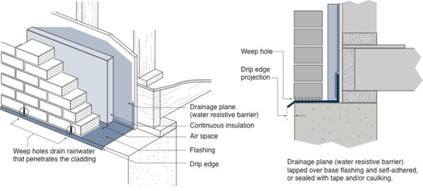 Two illustrations of base flashing in rainscreen cladding assemblies