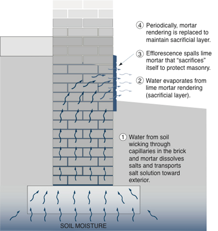 Illustration of treatment to existing buildings not provided with effective capillary water control measures; in 4 stages: soil moisture, water evaporation, efflorescence, and replacing mortar rendering