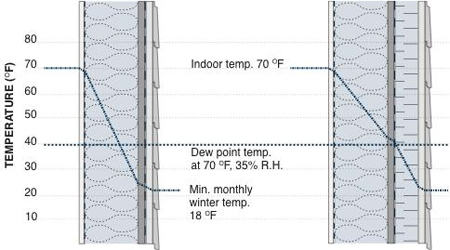 Graph illustrating the addition of exterior insulation outboard of an insulated cavity significantly reduces interstitial condensation potential in framed wall assemblies during the heating season