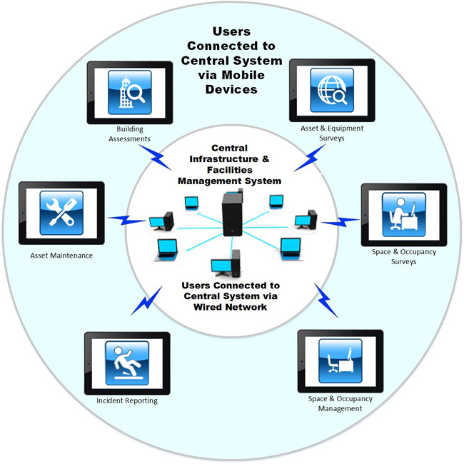 Achieving Results With A Mobile Infrastructure And