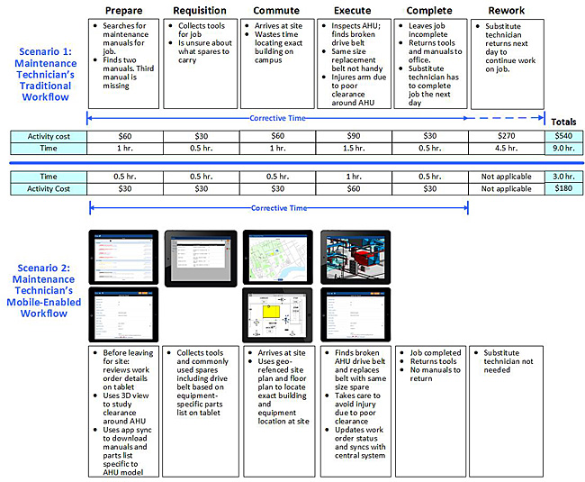 results comparison of maintenance technician's traditional workflow with mobile-enabled workflow
