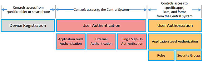 Chart depicting security features from device registration to user authentication and finally user authorization