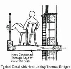 Typical detail with heat-losing thermal bridges