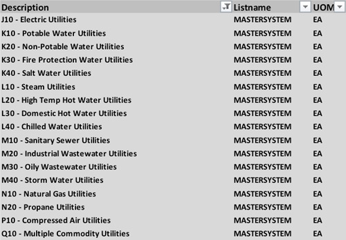 MAXIMO Master System List: J10 Electric Utilities, K10 Potable Water Utilities, K20 Non-Potable Water Utilites, K30 Fire Protection Water Utilities, K40 Salt Water Utilities, L10 Steam Utilities, L20 High Temp Hot Water Utilities, L30 Domestic Hot Water Utilities, L40 Chilled Water Utilities, M10 Sanitary Sewer Utilities, M20 Industrical Wastewater Utilities, M30 Oily Wastewater Utilities, M40 Storm Water Utilities, N10 Natural Gas Utilities, N20 Propane Utilities, P10 Compressed Air Utilities, Q10 Multiple Commodity Utilities