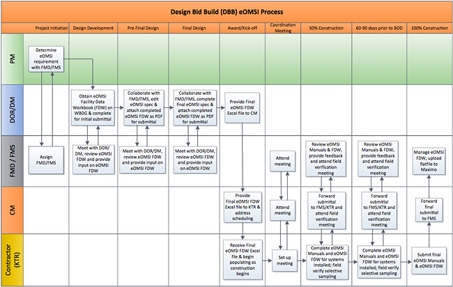 Workflow diagram showing NAVFAC Design-Bid-Build (DBB) Submittal Process for eOMSI Deliverables