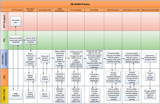 Workflow diagram showing NAVFAC Design-Build (DB) Submittal Process for eOMSI Deliverables