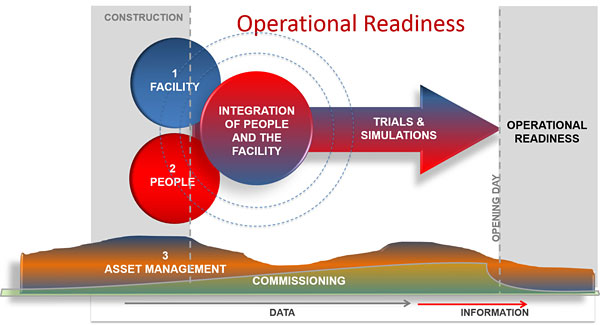 A diagram showing the flow of Operational Readiness