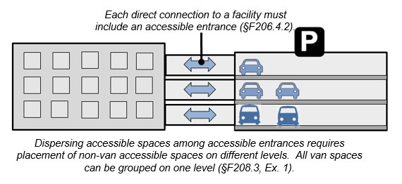 Graphic of accessibiity between a bulding and parking structure