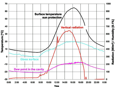 Condensation-free cavity information (graph)