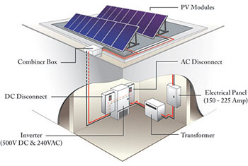 Photovoltaics | WBDG - Whole Building Design Guide