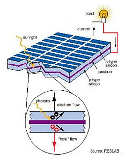 Graphic depicting how a photovoltaic module works