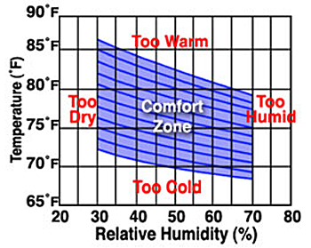 graph showing when more relative humidity is added to the air, temperature can be lowered and still be comfortable