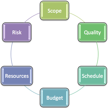 Management flow chart showing Scope, Quality, Schedule, Budget, Resources and Risk in a conneceted circle