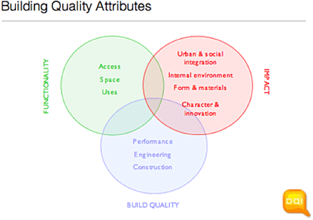 environmental quality management impact factor