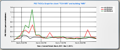 PID TVOCs graph for client TCH NRI and building NRI