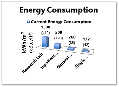 Chart depicting current energy consumption comparing reasearch lab, inpatient hospital, general academic, and single family residential