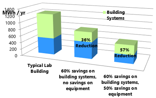 Bar graph comparing savings on building systems and equipment
