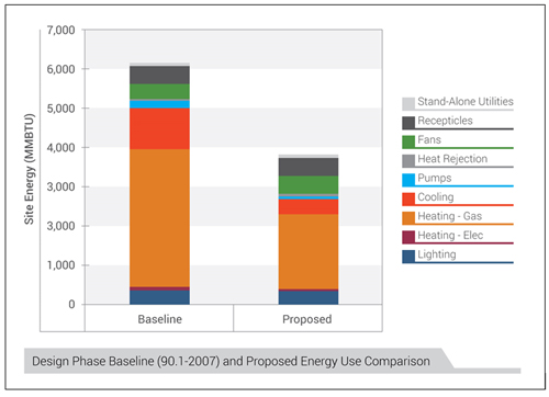 Bar graph comparing design phase baseline with proposed energy use (in MMBTU) of Renwick Gallery, Smithsonian American Art Museum
