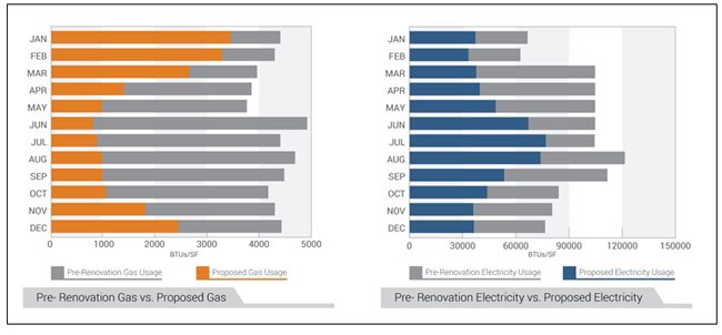 Two bar graphs: left (in orange/gray) comparing monthly pre-renovation vs proposed gas usage and right (in blue/gray) comparing monthly pre-renovation vs proposed electricity usage at the Renwick Gallery, Smithsonian American Art Museum